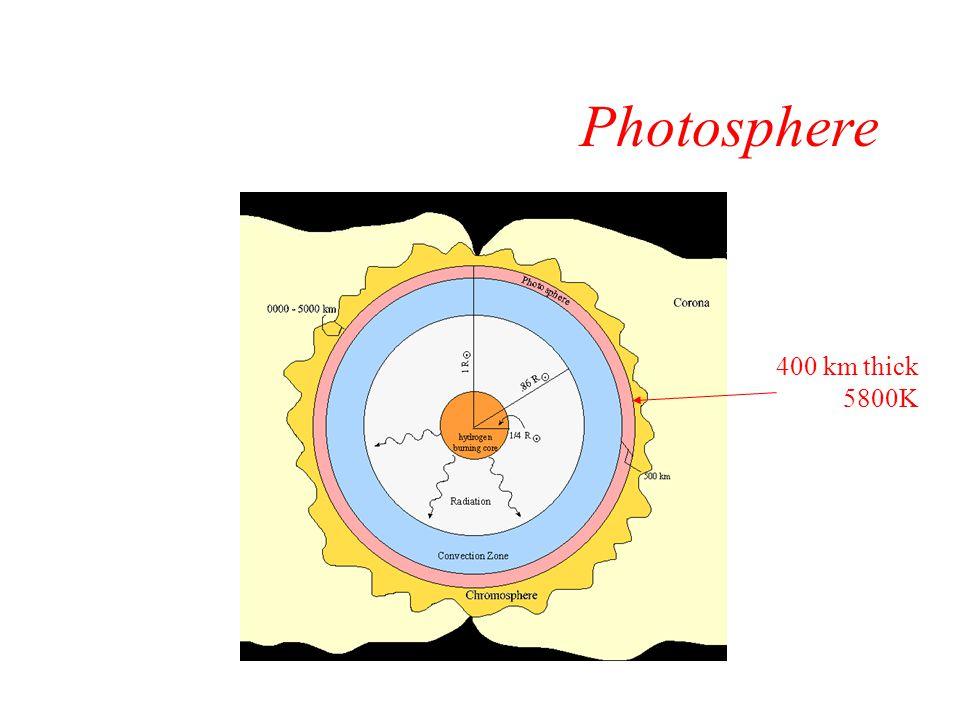 Corona Several million km thick ~1-2 million K