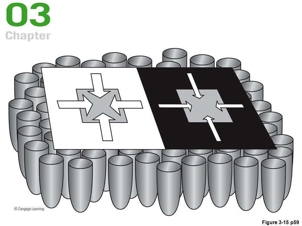 Figure 3-15 p59