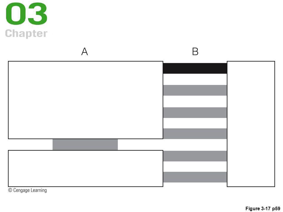 Figure 3-17 p59