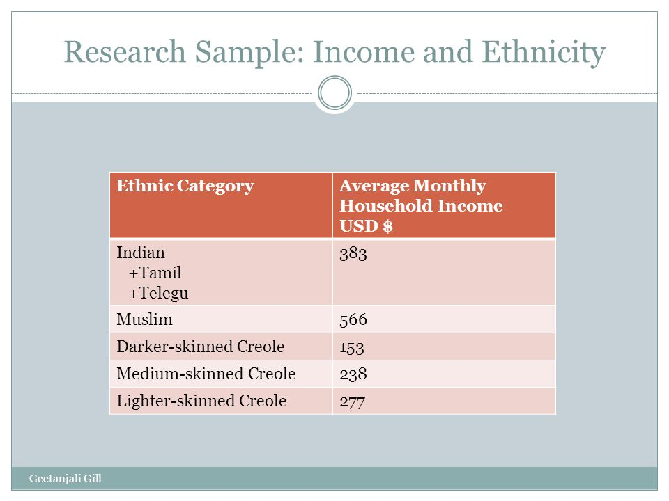 Research Sample: Income and Ethnicity Ethnic CategoryAverage Monthly Household Income USD $ Indian +Tamil +Telegu 383 Muslim566 Darker-skinned Creole153 Medium-skinned Creole238 Lighter-skinned Creole277 Geetanjali Gill