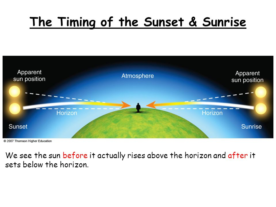 The Timing of the Sunset & Sunrise We see the sun before it actually rises above the horizon and after it sets below the horizon.