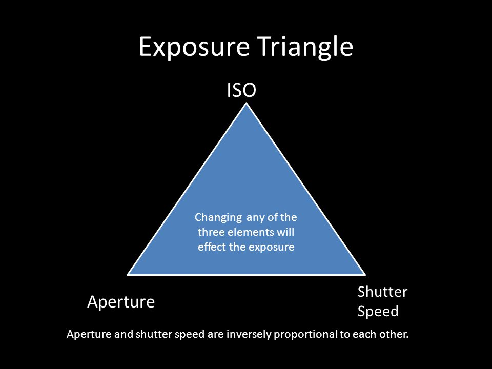 Exposure Triangle Changing any of the three elements will effect the exposure Aperture Shutter Speed ISO Aperture and shutter speed are inversely proportional to each other.
