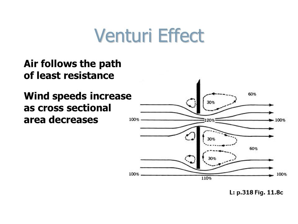 Venturi Effect Air follows the path of least resistance Wind speeds increase as cross sectional area decreases L: p.318 Fig.