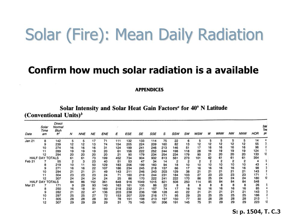 Solar (Fire): Mean Daily Radiation Confirm how much solar radiation is a available S: p.