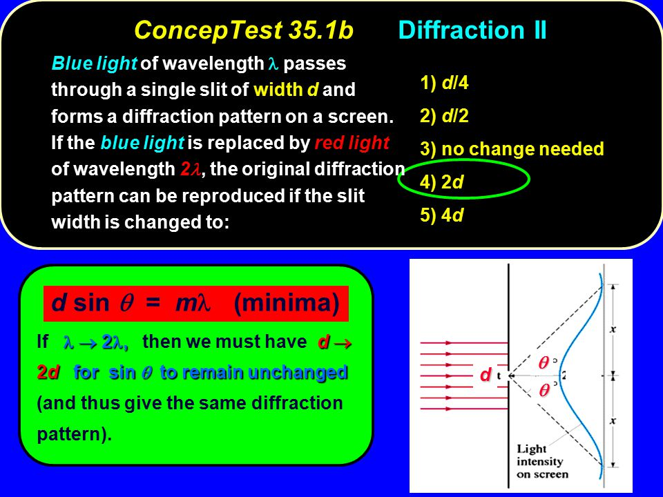 ConcepTest 35.1bDiffraction II d    d sin  = m (minima)  2,d  2dfor sin  to remain unchanged If  2, then we must have d  2d for sin  to remain unchanged (and thus give the same diffraction pattern).