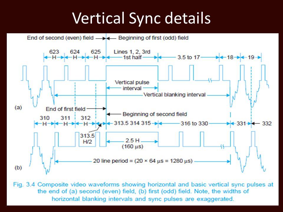 Vertical Sync details