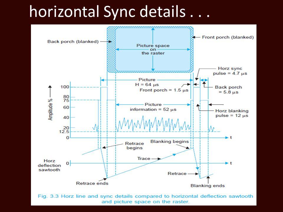 horizontal Sync details...