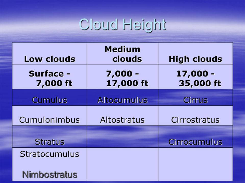 Cloud Height Low clouds Medium clouds High clouds Surface - 7,000 ft 7,000 - 17,000 ft 17,000 - 35,000 ft CumulusAltocumulusCirrus CumulonimbusAltostr