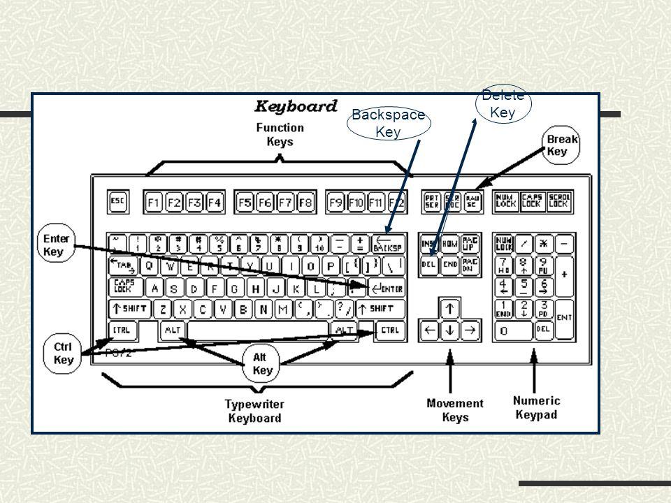 Delete Key Backspace Key