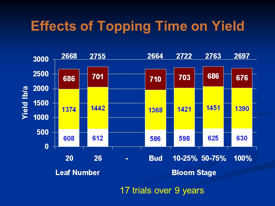 Effects of Topping Time on Yield 17 trials over 9 years