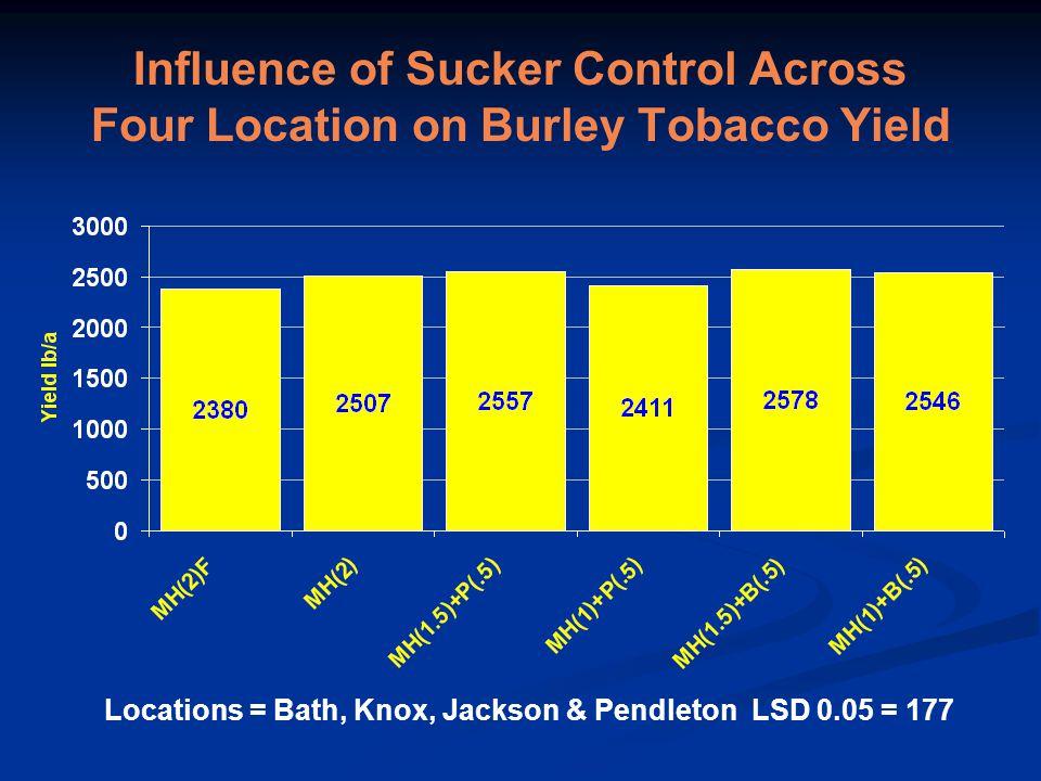 Influence of Sucker Control Across Four Location on Burley Tobacco Yield Locations = Bath, Knox, Jackson & Pendleton LSD 0.05 = 177