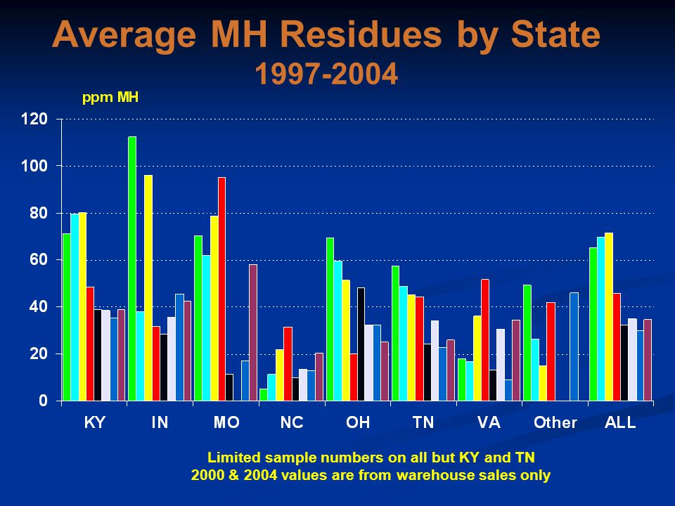 Average MH Residues by State 1997-2004 Limited sample numbers on all but KY and TN 2000 & 2004 values are from warehouse sales only