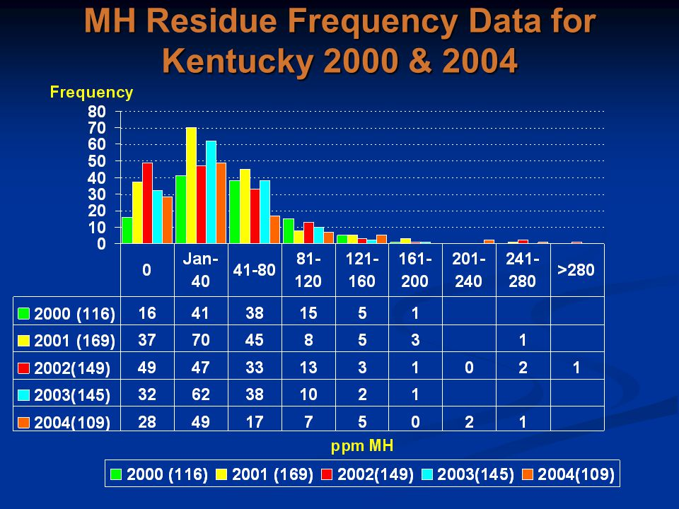 MH Frequency Data for Kentucky 2000 & 2004 MH Residue Frequency Data for Kentucky 2000 & 2004