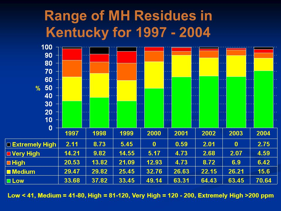 Range of MH Residues in Kentucky for 1997 - 2004 Low 200 ppm