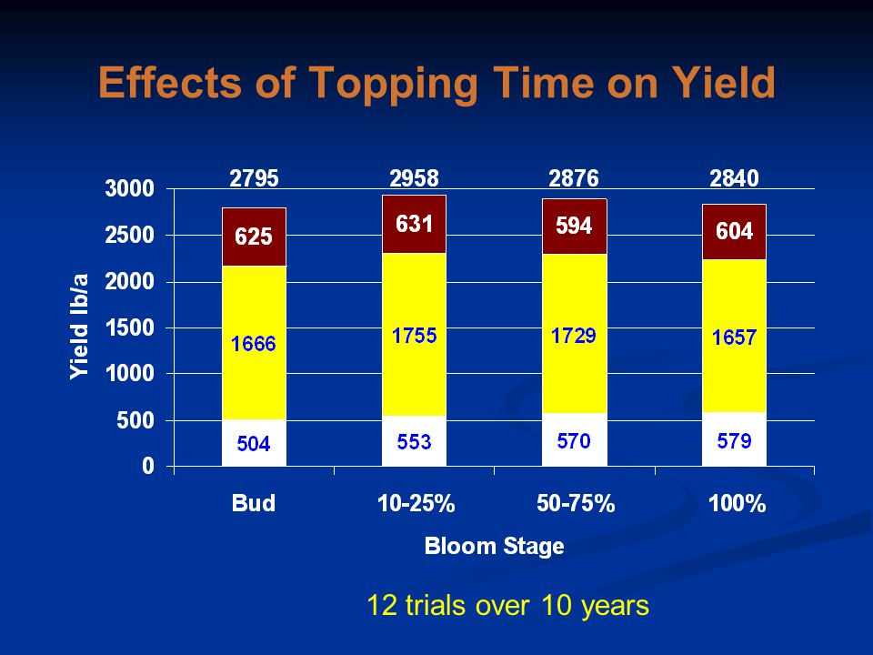 Effects of Topping Time on Yield 12 trials over 10 years