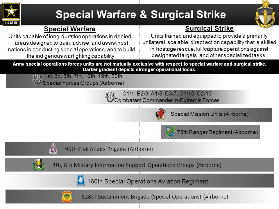 Surgical Strike Units trained and equipped to provide a primarily unilateral, scalable, direct action capability that is skilled in hostage rescue, ki