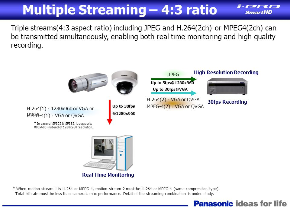 Multiple Streaming – 4:3 ratio Triple streams(4:3 aspect ratio) including JPEG and H.264(2ch) or MPEG4(2ch) can be transmitted simultaneously, enablin