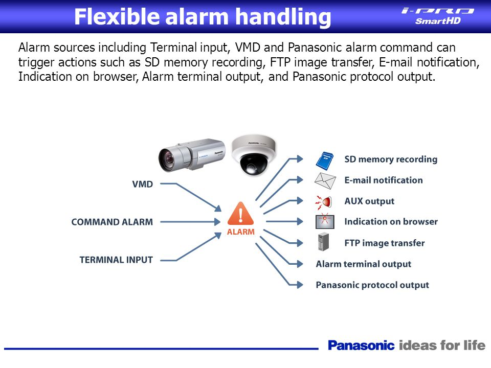 Flexible alarm handling Alarm sources including Terminal input, VMD and Panasonic alarm command can trigger actions such as SD memory recording, FTP i