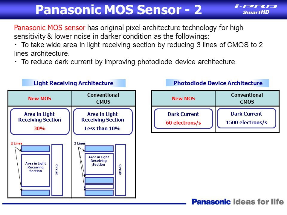 Panasonic MOS Sensor - 2 Panasonic MOS sensor has original pixel architecture technology for high sensitivity & lower noise in darker condition as the