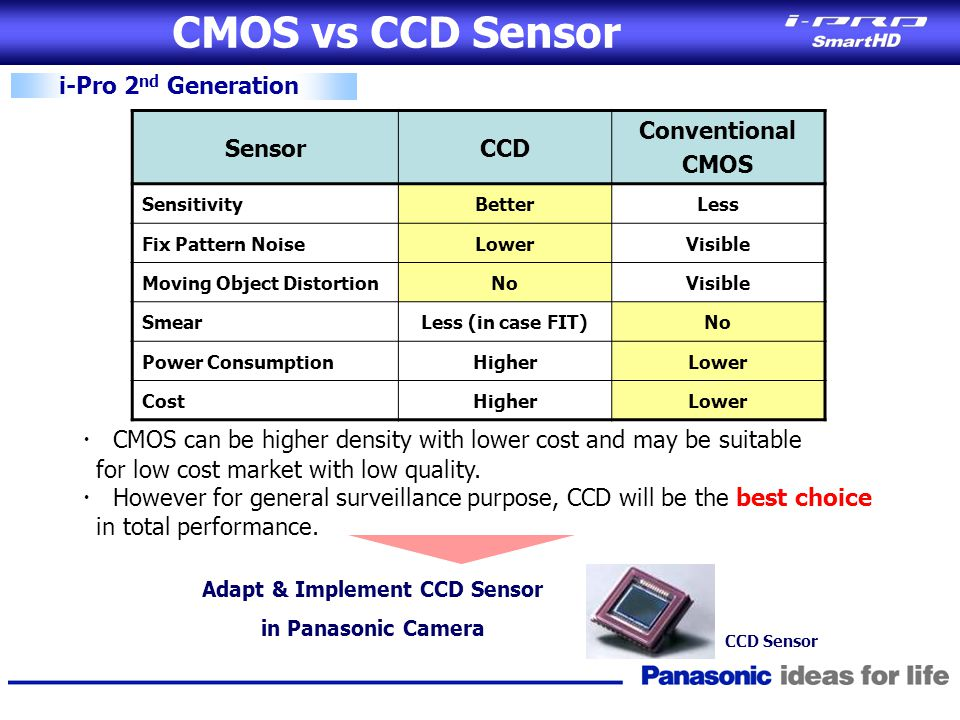 CMOS vs CCD Sensor i-Pro 2 nd Generation SensorCCD Conventional CMOS SensitivityBetterLess Fix Pattern NoiseLowerVisible Moving Object DistortionNoVis