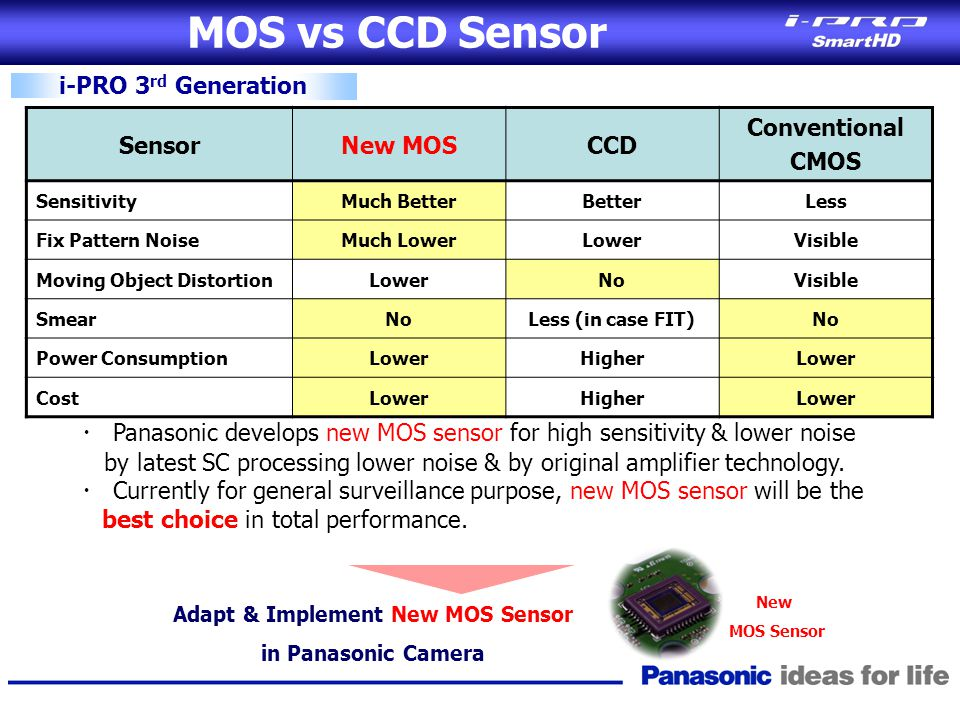 MOS vs CCD Sensor i-PRO 3 rd Generation SensorNew MOSCCD Conventional CMOS SensitivityMuch BetterBetterLess Fix Pattern NoiseMuch LowerLowerVisible Mo
