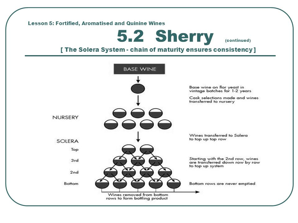 Lesson 5: Fortified, Aromatised and Quinine Wines 5.2 Sherry (continued) [ The Solera System - chain of maturity ensures consistency ]