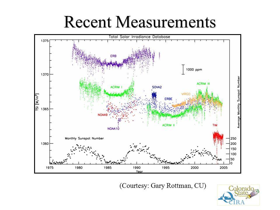 Recent Measurements (Courtesy: Gary Rottman, CU)