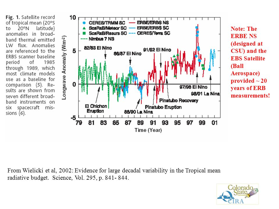From Wielicki et al, 2002: Evidence for large decadal variability in the Tropical mean radiative budget.