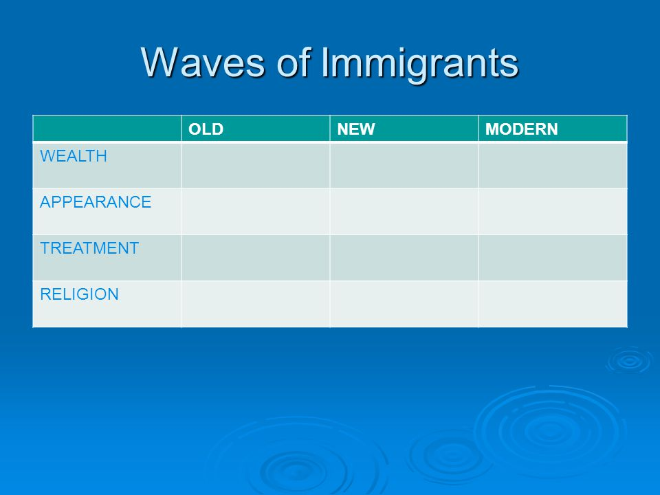 New Immigrants  Wealth  Appearance  Treatment in America  Religion  Poor to Very Poor  Darker Skin, Darker Hair, (White)  Not accepted, Flood job market, appearance, religion.