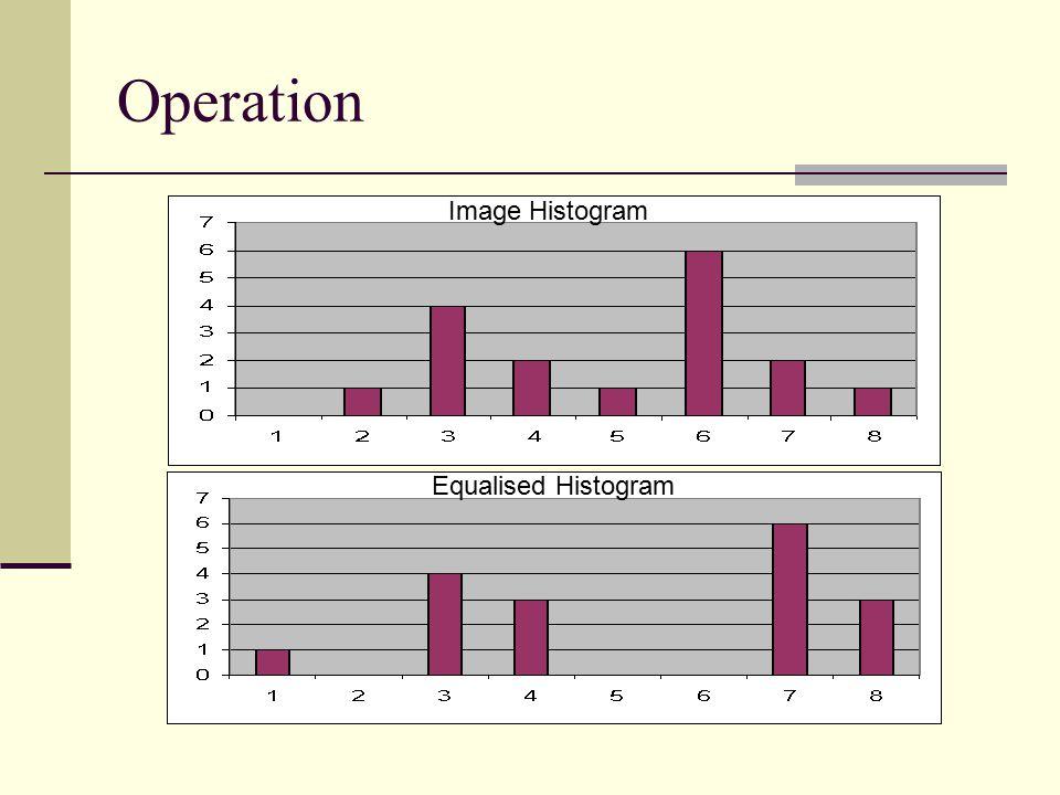 Operation Equalised Histogram Image Histogram