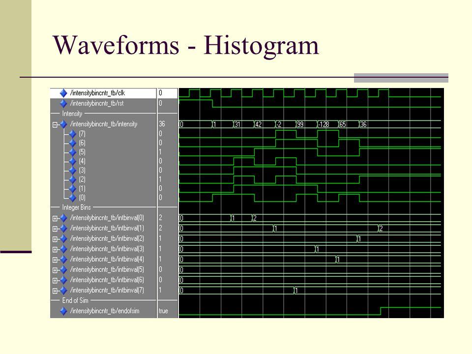 Waveforms - Histogram