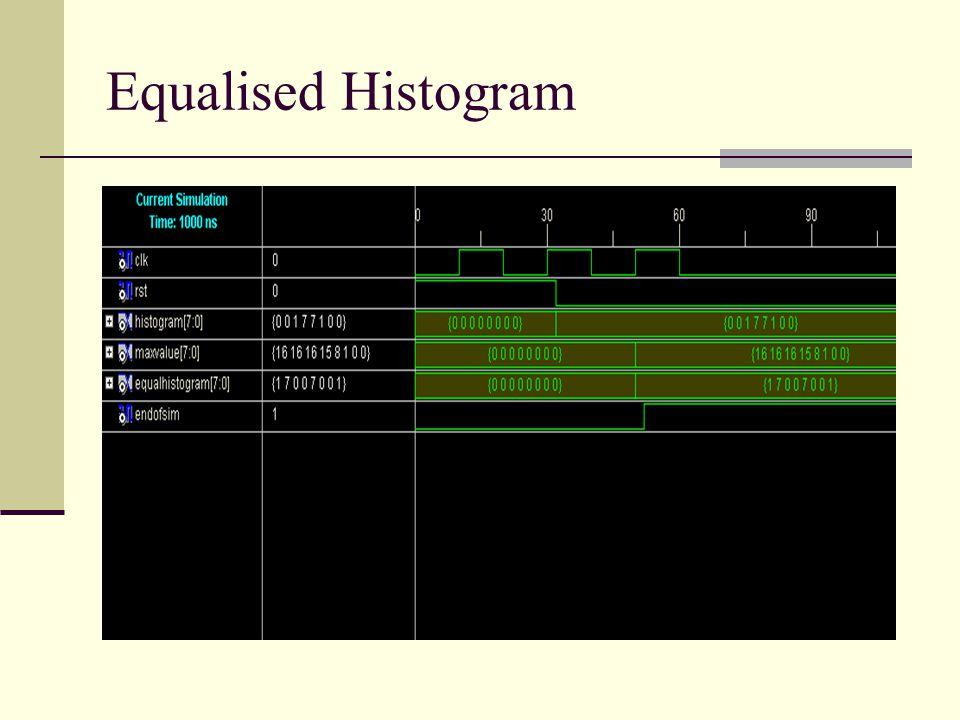 Equalised Histogram