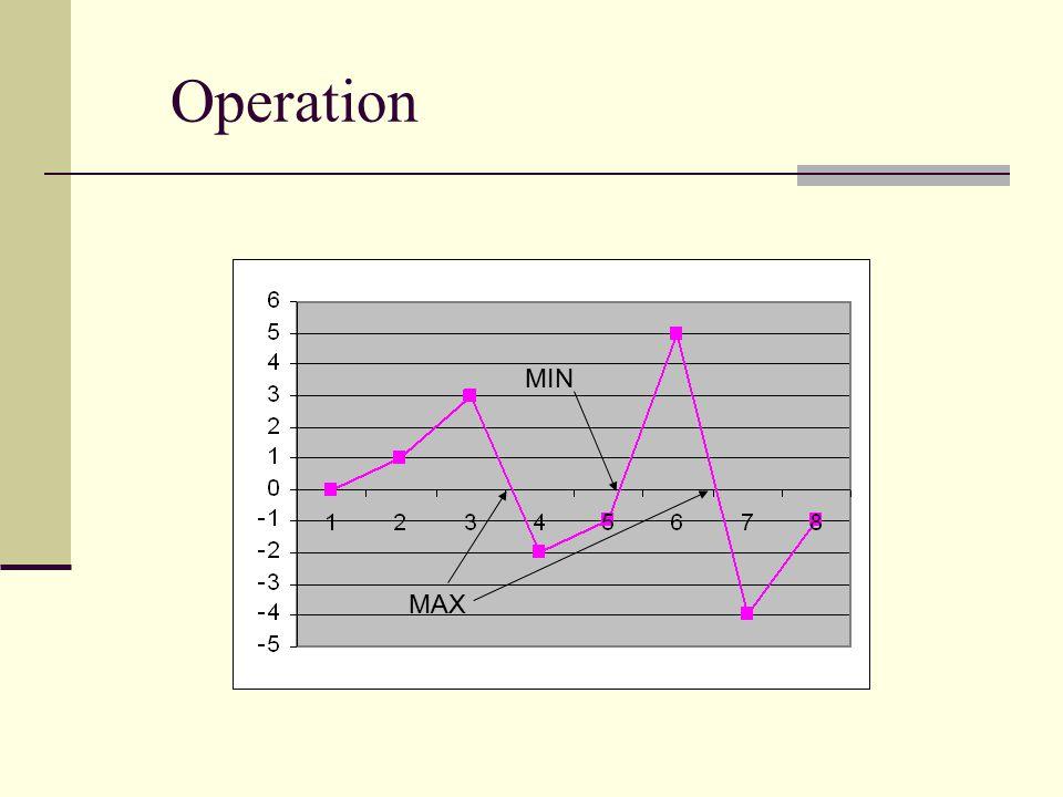 Operation MAX MIN