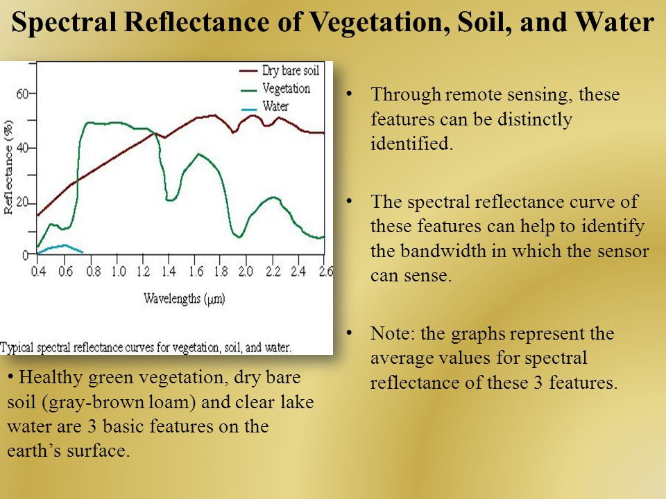 Spectral Reflectance of Vegetation, Soil, and Water Through remote sensing, these features can be distinctly identified.