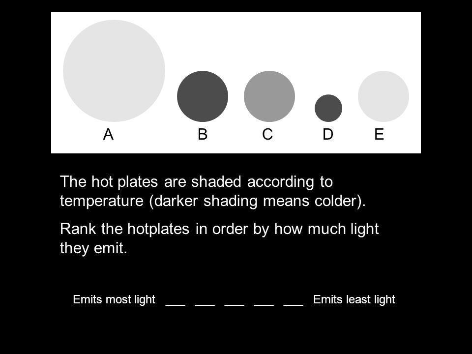 AB C D E The hot plates are shaded according to temperature (darker shading means colder). Rank the hotplates in order by how much light they emit. Em