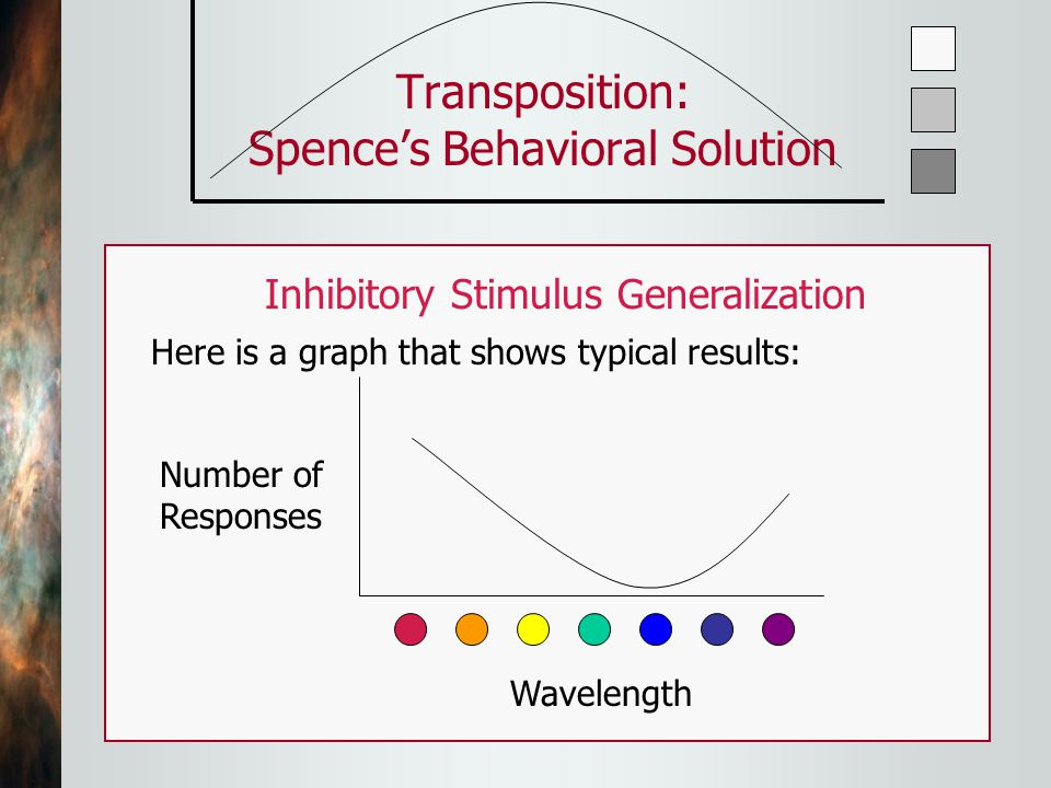 Transposition: Spence's Behavioral Solution Next, we put the pigeon on extinction—no food.