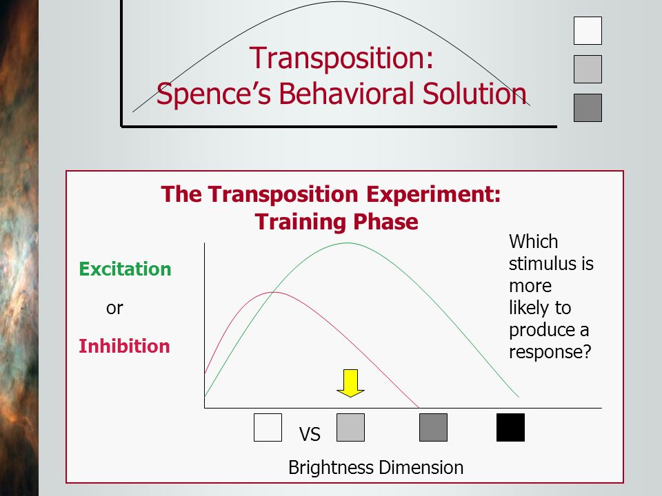 Transposition: Spence's Behavioral Solution Which Stimulus is More Likely to Produce a Response.