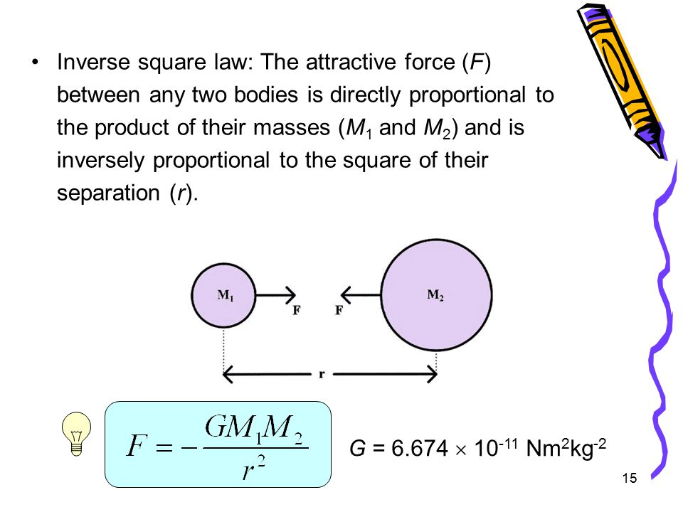 15 Inverse square law: The attractive force (F) between any two bodies is directly proportional to the product of their masses (M 1 and M 2 ) and is inversely proportional to the square of their separation (r).
