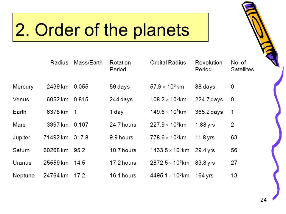 24 2. Order of the planets RadiusMass/EarthRotation Period Orbital RadiusRevolution Period No.