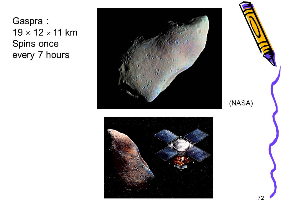 72 Gaspra : 19  12  11 km Spins once every 7 hours (NASA)