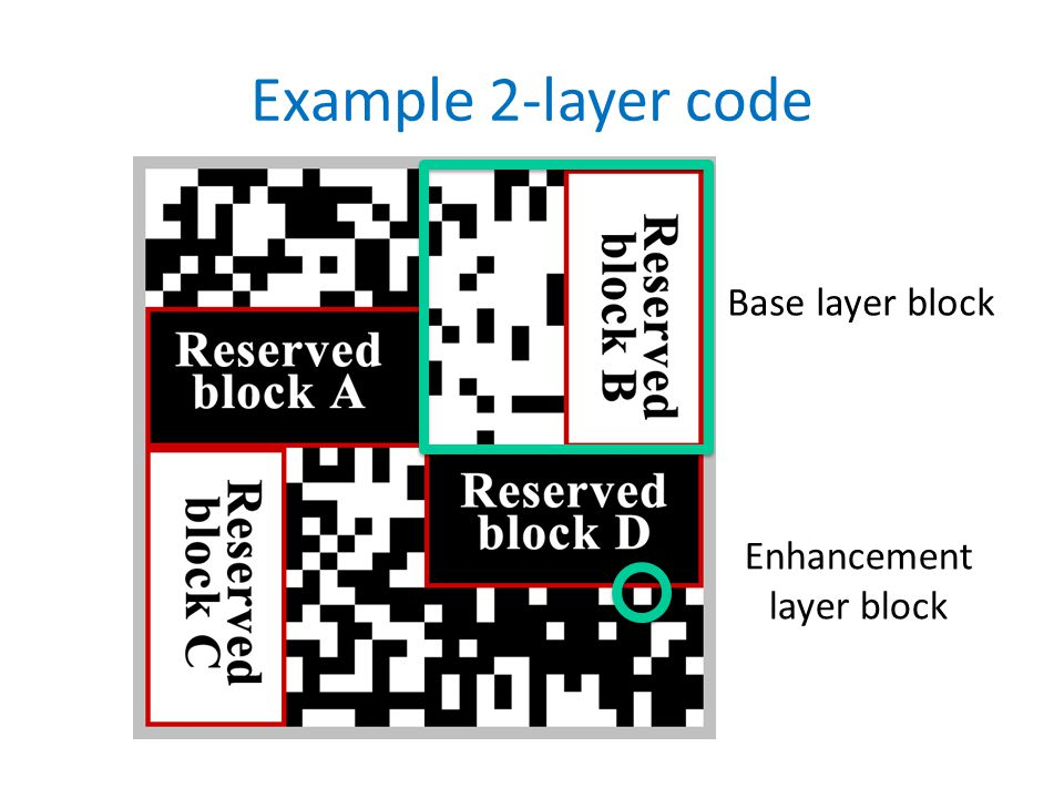 Example 2-layer code Base layer block Enhancement layer block