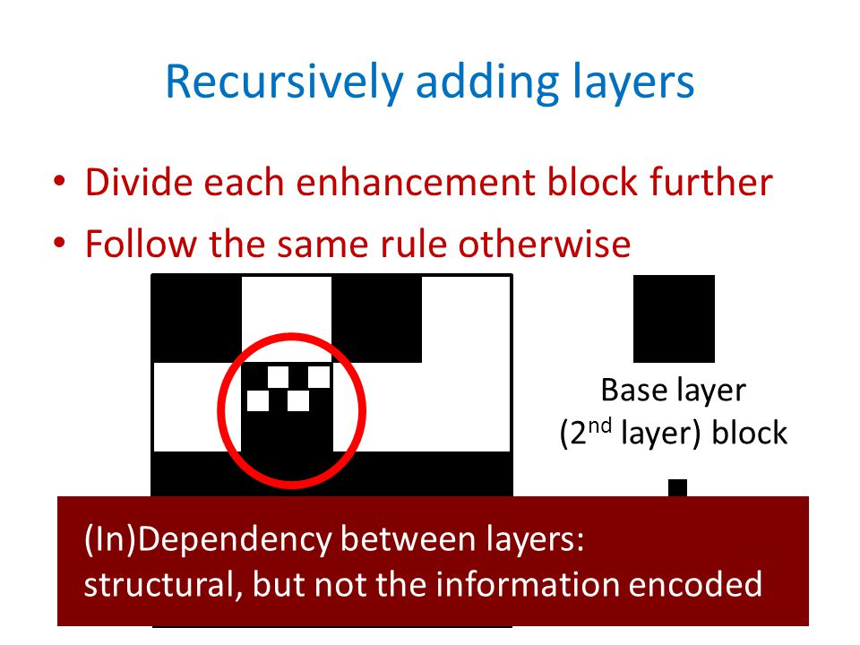 Recursively adding layers Divide each enhancement block further Follow the same rule otherwise Enhancement layer (3 rd layer) block Base layer (2 nd layer) block Reserved block (In)Dependency between layers: structural, but not the information encoded