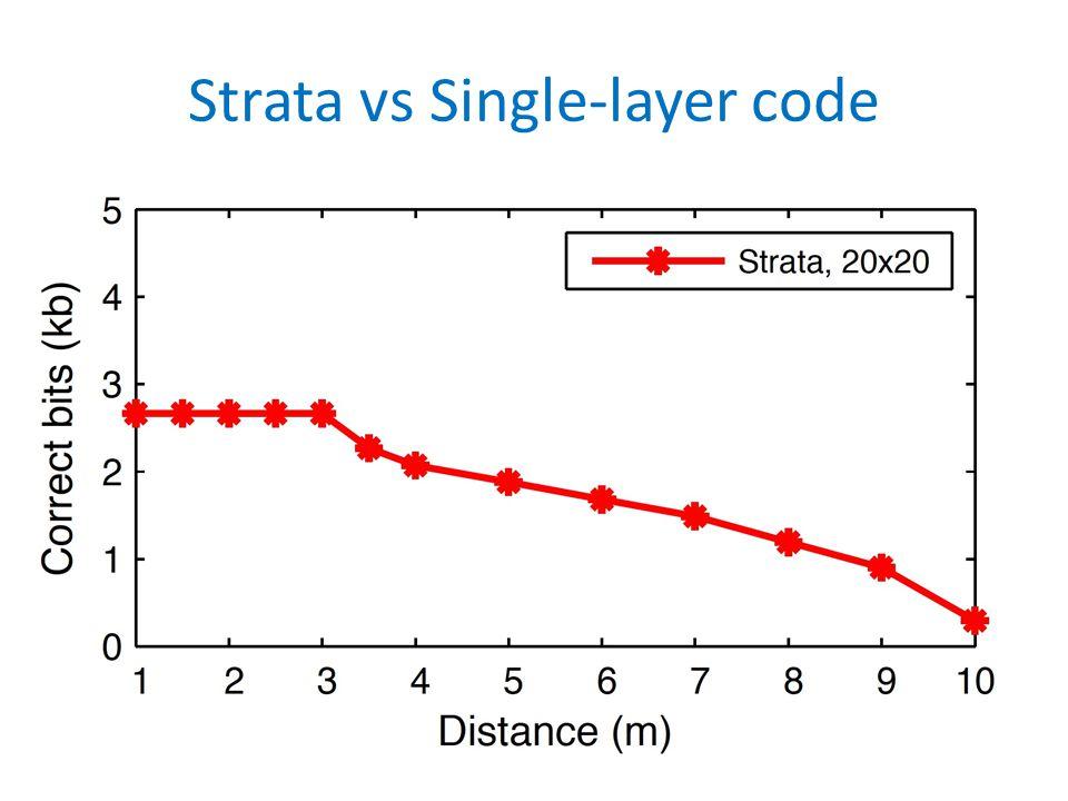 Strata vs Single-layer code