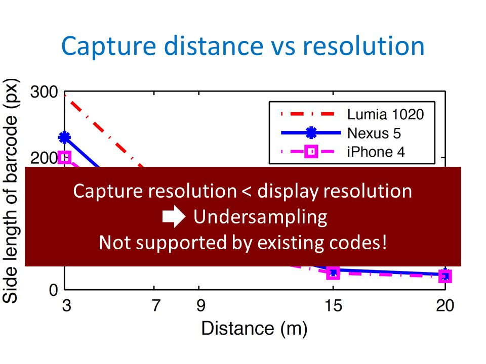 Capture distance vs resolution Capture resolution < display resolution Undersampling Not supported by existing codes!