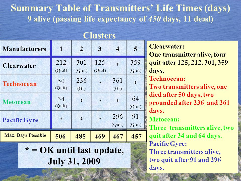 Summary Table of Transmitters' Life Times (days) 9 alive (passing life expectancy of 450 days, 11 dead) Manufacturers12345 Clearwater 212 (Quit) 301 (Quit) 125 (Quit) * 359 (Quit) Technocean 50 (Quit) 236 (Gr) * 361 (Gr) * Metocean 34 (Quit) *** 64 (Quit) Pacific Gyre*** 296 (Quit) 91 (Quit) Clusters * = OK until last update, July 31, 2009 Clearwater: One transmitter alive, four quit after 125, 212, 301, 359 days.