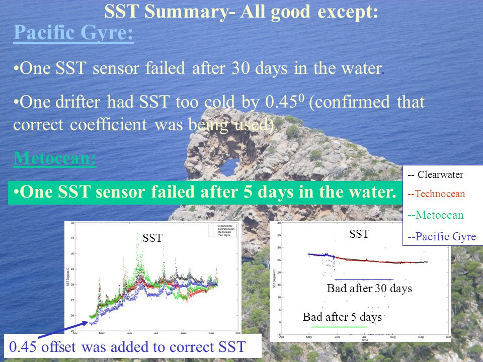 Pacific Gyre: One SST sensor failed after 30 days in the water.