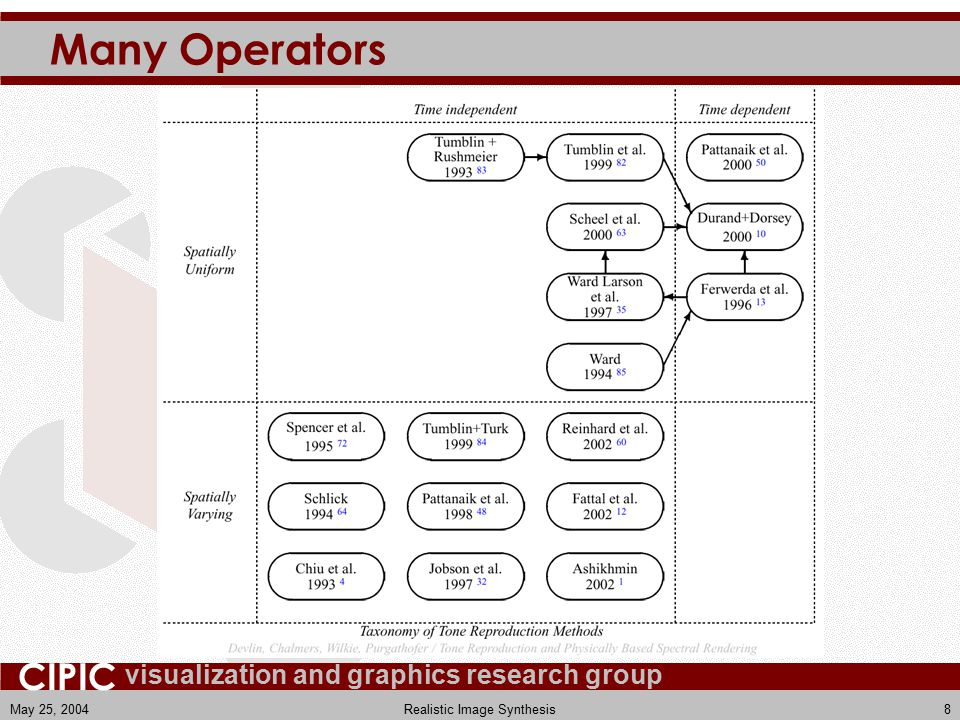 visualization and graphics research group CIPIC May 25, 2004Realistic Image Synthesis8 Many Operators