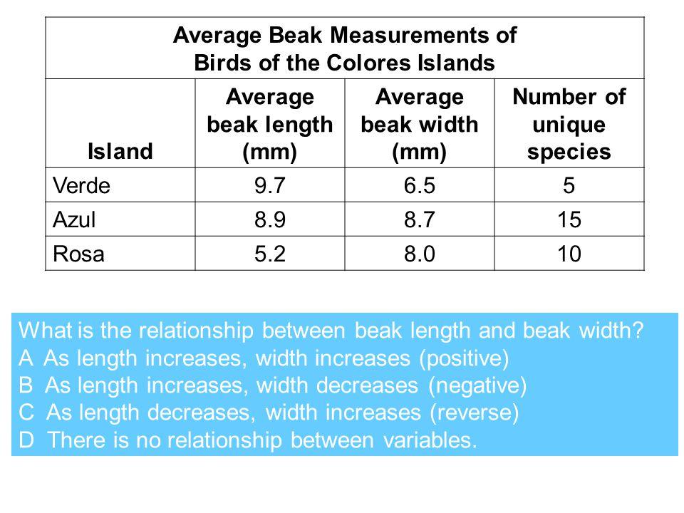 Average Beak Measurements of Birds of the Colores Islands Island Average beak length (mm) Average beak width (mm) Number of unique species Verde9.76.5