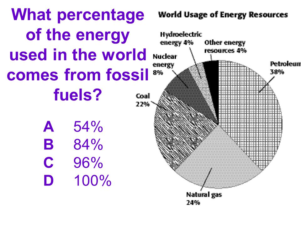 What percentage of the energy used in the world comes from fossil fuels? A54% B84% C96% D100%