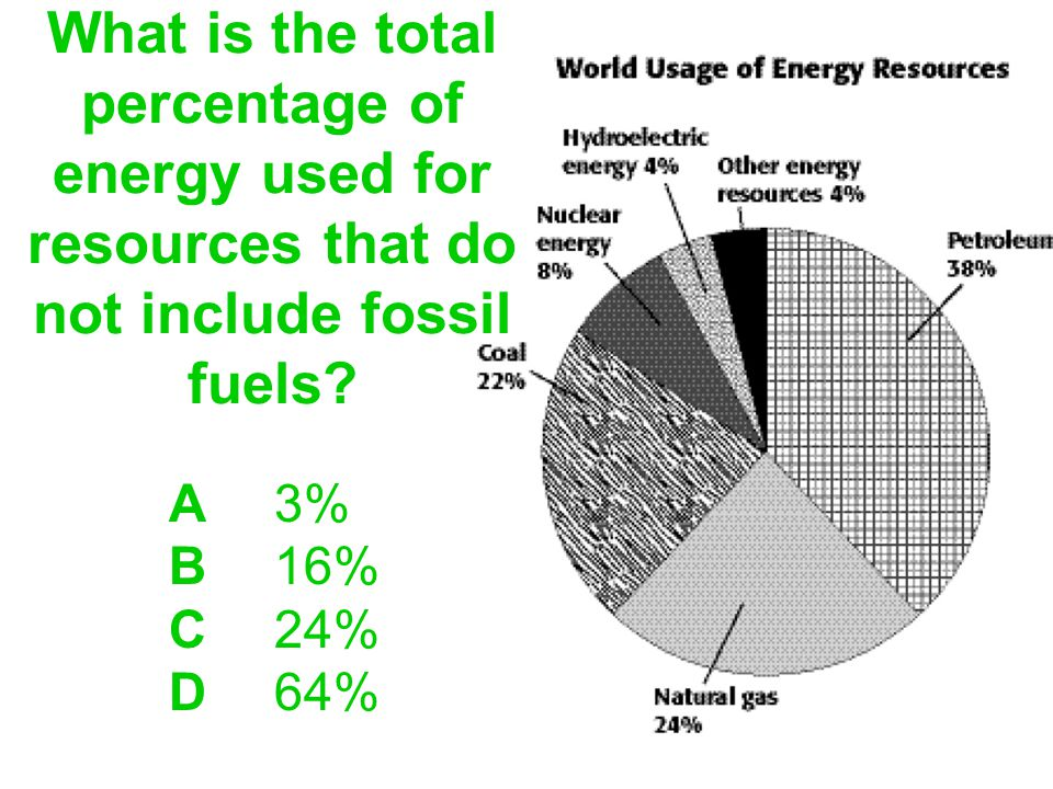 What is the total percentage of energy used for resources that do not include fossil fuels.